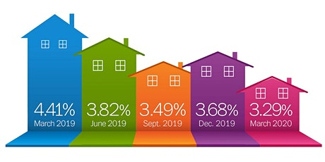 (COVID -19) Mortgage Interest Rates Drop tickets