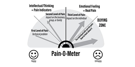 Identifying Reasons for Doing Business - Pain - SCC (Zoom Live Streaming) tickets