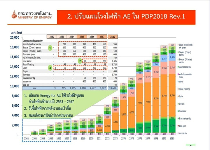 FRIDAYS FOR RENEWABLE ENERGY FUTURE IN THAILAND image