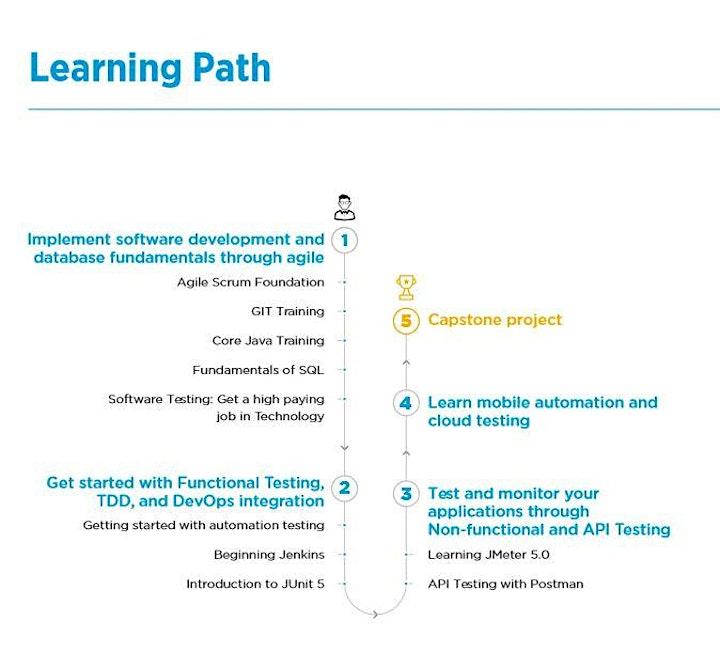 14 Course Instructor Led Automation Test Engineer Program image