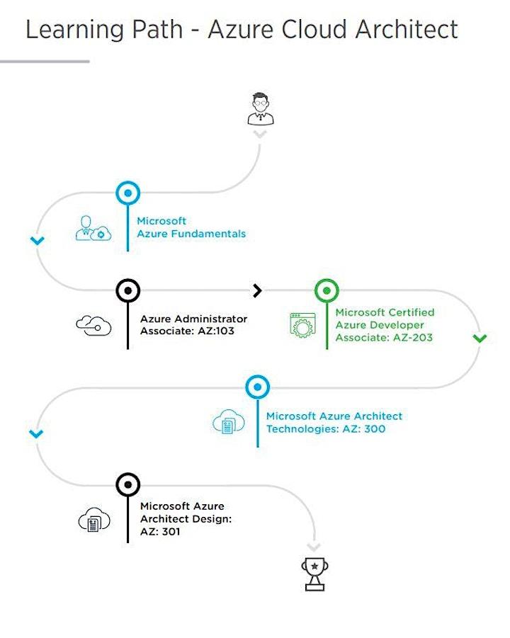 Live Instructor Led Distance Learning Azure Cloud Architect MasterClass image