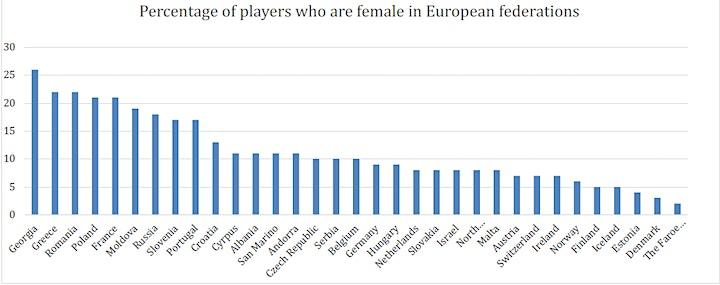 Women's Chess in Europe image