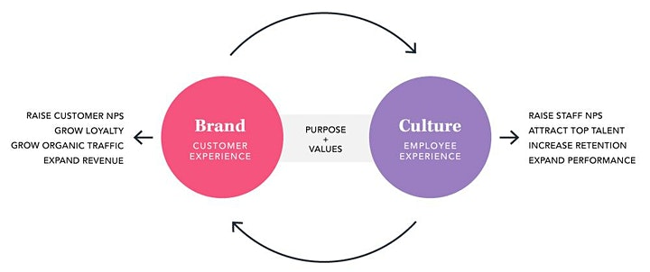 Brand Your Culture image