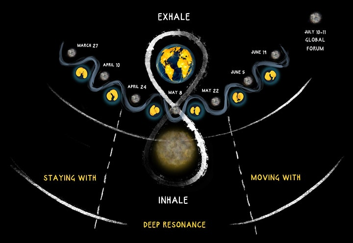 GAIA: Global Activation of Intention and Action image